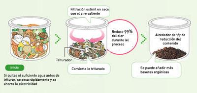 Panasonic risaikura ms n53 hacer compost en casa de forma - Abono organico para plantas ...