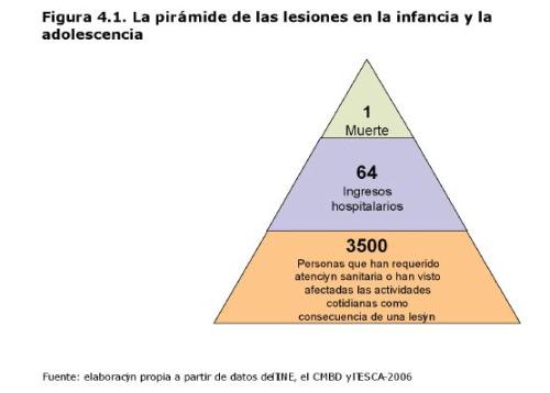 Informe en pdf para evitar accidentes infantiles - Evitar la mala suerte ...