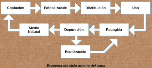 esquema del ciclo urbano del agua