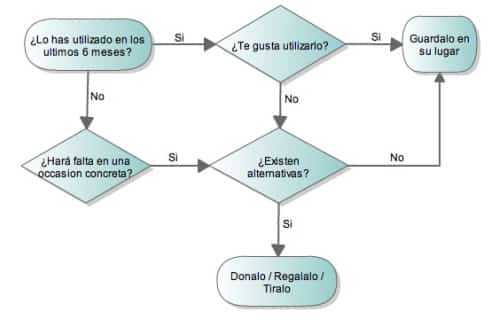 Minimalismo anticrisis una propuesta personalizada frente for Minimalismo libro