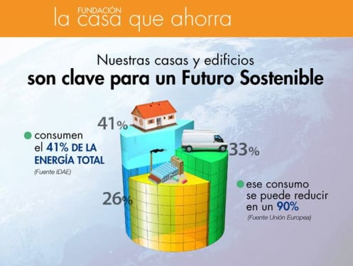 La Casa que Ahorra - consumo energético
