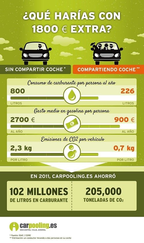 Sin compartir coche - Compartiendo coche