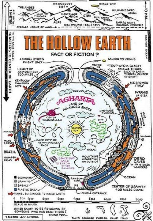 La Teoria de la Tierra Hueca - Página 2 Agharta