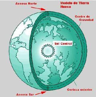 La Teoria de la Tierra Hueca - Página 2 Tierra-hueca-gr%C3%A1fico