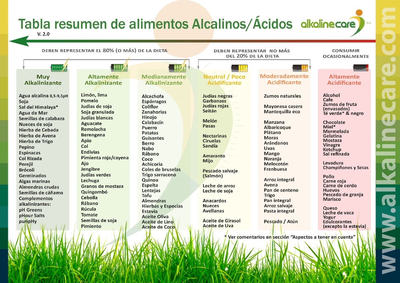 Dieta alcalina y alcalinidad entrevistamos al equipo de alkaline care - Tabla de alimentos alcalinos y acidos ...